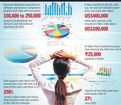 The big jobs generator- According to Harvard Business Review, the role of a data scientist is the 'sexiest job of the 21st century'. In India too, the demand for data scientists, data visualisers, managers and analysts is surging.