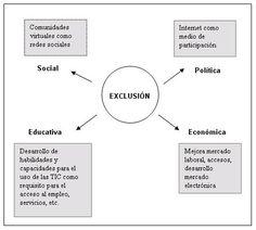 Políticas para la inclusión social mediante tecnologías de la información y la comunicación.