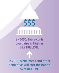 Alzheimer's comes with a hefty price tag. It is one of the costliest chronic diseases to society. alz.org/facts #ENDALZ