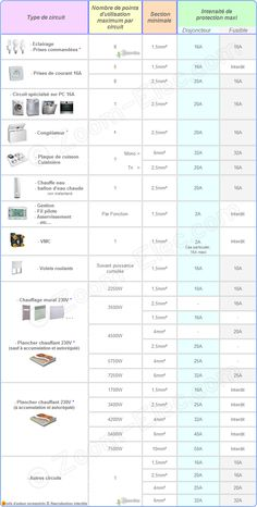Wire size and amp chart 700g 7021078 pixels health and sections de cbles ou fils lectriques par type dutilisation norme nf c 15 keyboard keysfo Image collections