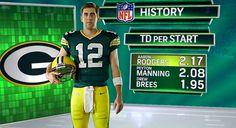 Aaron Rodgers makes history November 9, 2014