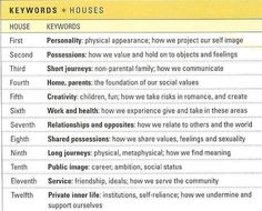 Key words for the houses of astrology