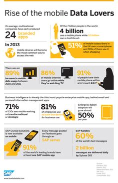 Rise of the Mobile Data Lovers [INFOGRAPHIC]