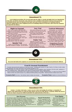 Here is a cheat sheet for Criminal Procedure that can be printed out on two 11 x sheets of paper. The charts outline the Constitutional protections for criminal defendants, with both the … Criminal Procedure, Civil Procedure, Law Notes, Lsat Prep, Law Enforcement Jobs, Constitutional Law, Divorce Attorney, Criminal Law