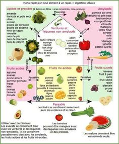 Combinaisons alimentaires