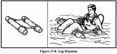 Wilderness Survival: Expedient Water Crossings - Floatation Devices