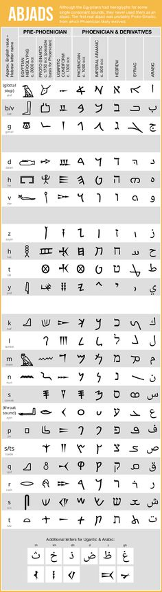 Abjad chart, from Egyptian hieroglyphs, Proto-Sinaitic, Ugaritic & Phoenician to Aramiac, Hebrew, Syriac, and Arabic