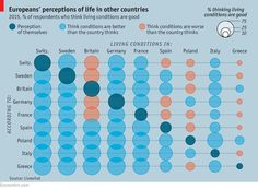 The Economist ‏@ECONdailycharts  8m8 minutes ago What Europeans think life is like in other countries http://econ.st/1RK65ym