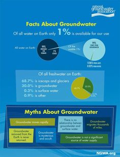 Facts and Myths About Groundwater