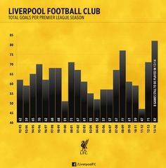 ♠ How Reds smashed PL records at Cardiff #LFC #Stats #Analysis #Infographhic