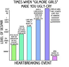"13 Charts All ""Gilmore Girls"" Fans Will Understand... when April moved to New Mexico.  HA HA HA HA HA"