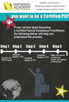 Want to be a Certified Payroll Compliance Practitioner? Take a peek at 5 easy steps that will help you understand the process!