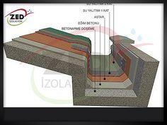 Çatı Dere Fiyatları | Çatı İzolasyon Firması | ZED İzolasyon Çözümleri