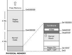 Physical Memory