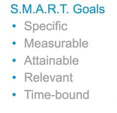 A Social media marketing plan should have S.M.A.R.T. goals