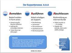 businessplan-online.ch - Supportprozess