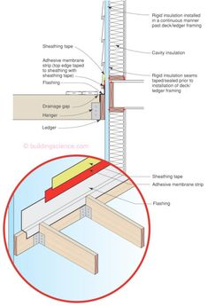 how deck ledgers need to tie in with the drainage plane