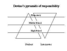Student vs Terp Resposibility
