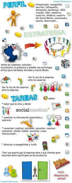 Perfil Social