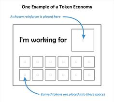 Image Displaying The Seven Components Of A Token Economy Described