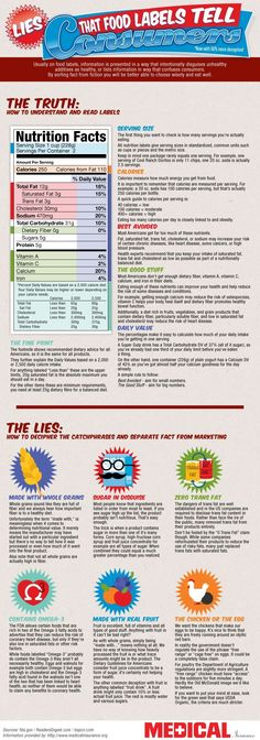 Food Labels Infographic #NutritionInfographic
