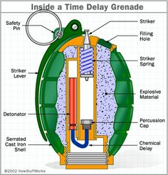 Grenades are a devastatingly effective weapon on the battlefield. Find out what happens when a soldier pulls the pin and tosses one of these miniature bombs at the enemy. Military Weapons, Weapons Guns, Guns And Ammo, Survival Life Hacks, Survival Skills, Granada, Homemade Weapons, Tactical Gear, Firearms