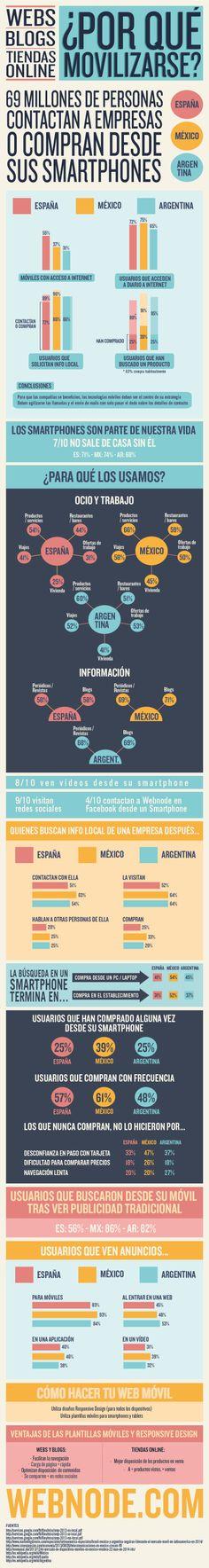 www.webnode.com ha realizado una infografía resumiendo el uso de los dispositivos móviles en 2013 con datos de España, México y Argentina. A través de ella se irá viendo la importancia de adaptar las páginas webs, blogs y tiendas online a los dispositivos móviles.
