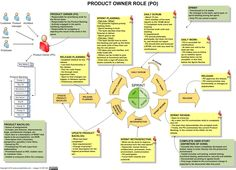 scrum-product-owner-role.jpg (1546×1116)
