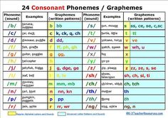 Phonemic Awareness with chart - 24 Consonant Phonemes / Graphemes Phonics Reading, Teaching Phonics, Teaching Aids, Teaching Reading, Teaching Tools, Kindergarten Reading, Learning, English Phonics, Teaching English