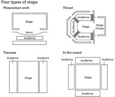 TYPES OF THEATRE STAGES PDF DOWNLOAD