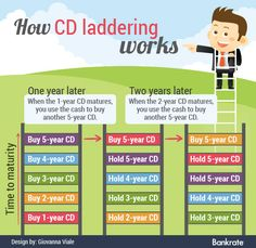How CD laddering works. See also http://www.ally.com/bank/cd-ladder/step-by-step.html