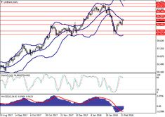 Brent Crude Oil: technical analysis 23 February 2018, 13:02 Free Forex Signals