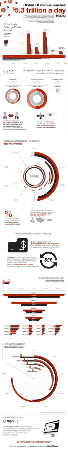 Forex the 5.3 Trillion dollar a day market — #infographic by MahiFX