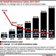 In total, eMarketer predicts retail mcommerce sales will reach $41.68 billion this year and by 2017, retail sales made on mobile devices will climb to well over $100 billion.