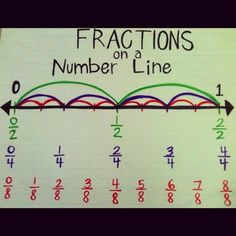 Fractions on a number line - image only