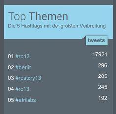 #rpstory13 auf Platz 3 nach Konferenz-Hashtag #rp13 und #berlin auf Twitter