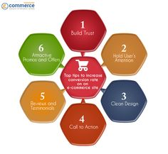 How to Increase Conversion Rate on an Ecommerce Site http://www.convert2calls.com/