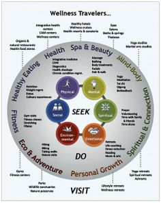 wellness_tourism_2.jpg #Wellness Tourism to grow 50% faster than global tourism by 2017: SRI ~ http://www.hospitalitybizindia.com/detailNews.aspx?aid=18096&sid=20 … via @iHospitalityBiz