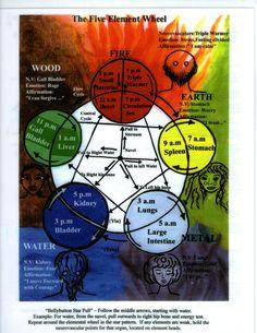 Energy Medicine   Energy Medicine Charts