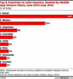 Brazil and Mexico account for most mobile app sessions in Latin America, according to data for the year leading up to June 2016. The region's single largest market, Brazil, contributes one in three app sessions.