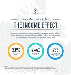 Canada's New Mortgage Rules effective Oct-17-2016
