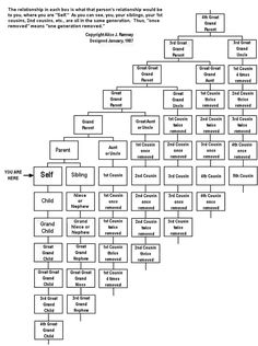Family tree lesson plans large tree templates for designing a family ccuart Images