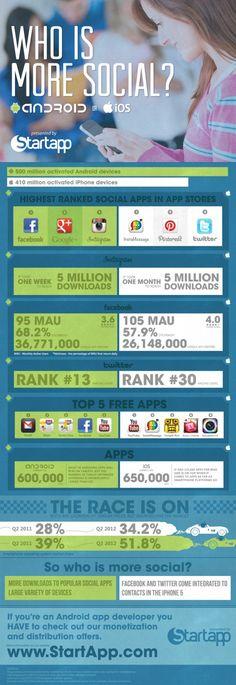 #Android vs iOS - qual'è il sistema operativo più #social? Da quest'infografica pare proprio il sistema del robottino verde #smm (via Pierluigi Casolari)