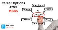 Most people think that there are no options for MBBS graduates apart from clinical and teaching practices. This is a wrong perception, since medicine these days is as vast as any other field and options are numerous. Here we list a 9 career options for you that you can choose from post MBBS.