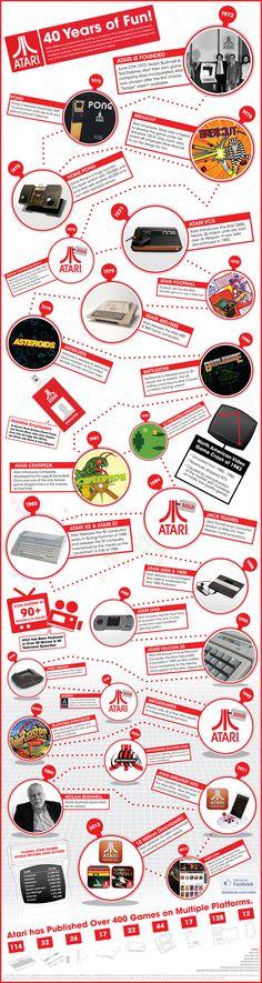 Retro design love: the history of Atari...
