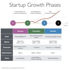 Why Growth Hacking Could Be Killing Your Startup — Medium Content Marketing, Online Marketing, Digital Marketing, Affiliate Marketing, Thing 1, Growth Hacking, Competitor Analysis, Problem And Solution, Start Up Business