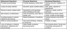 Behavioral,Physical,& Emotional Reactions ..