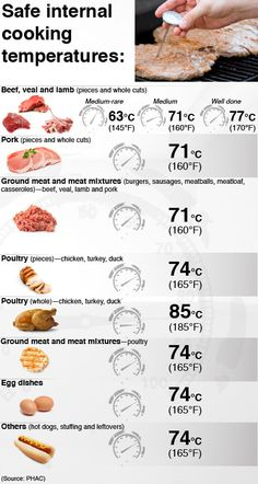 Safe internal cooking temperatures for meat