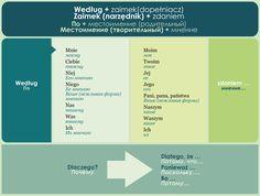 Learn Polish, Polish Language, Languages, Journaling, Polish, Studying, Idioms