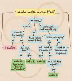 ..coffee, coffee, coffee.. my fierce fuel how I love thee..